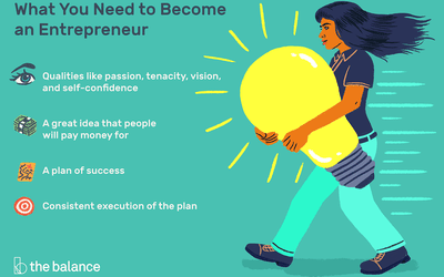 Do You Have the Characteristics of an Entrepreneur?