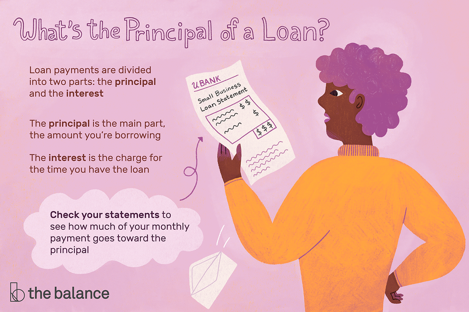 This illustration shows what the principal of a loan is, including loan payments that may be divided into two parts: the principal and the interest. The principal is the main part, the amount you're borrowing, the interest is the charge for the time that you have the loan. Check your statements to see how much of your monthly goes toward the principal.
