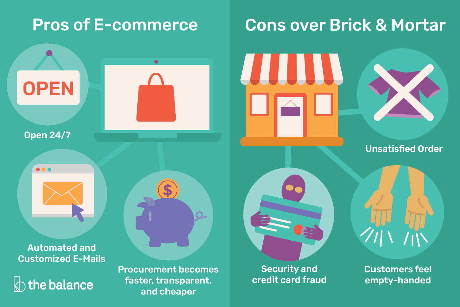 advantages and disadvantages of ecommerce businesses