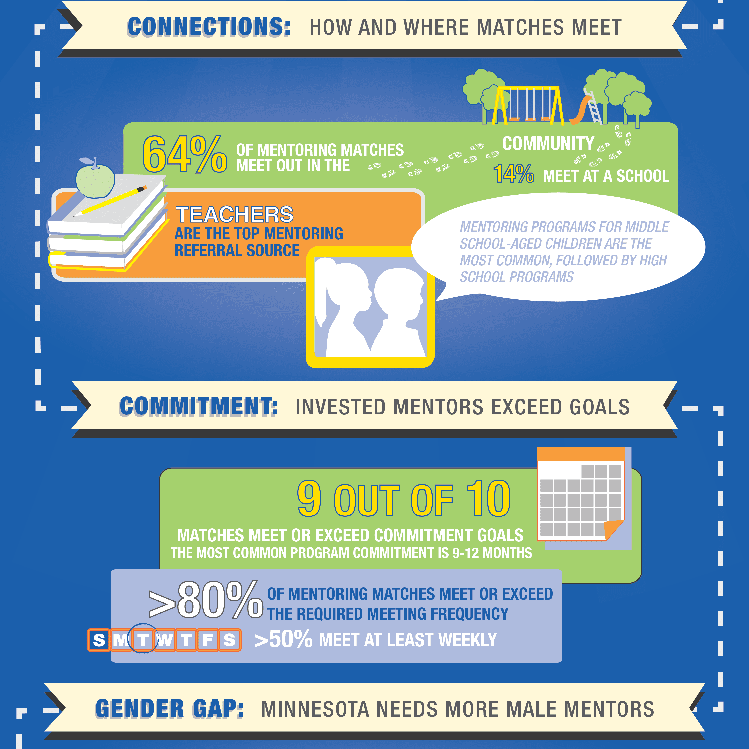Infographic that uses SROI.