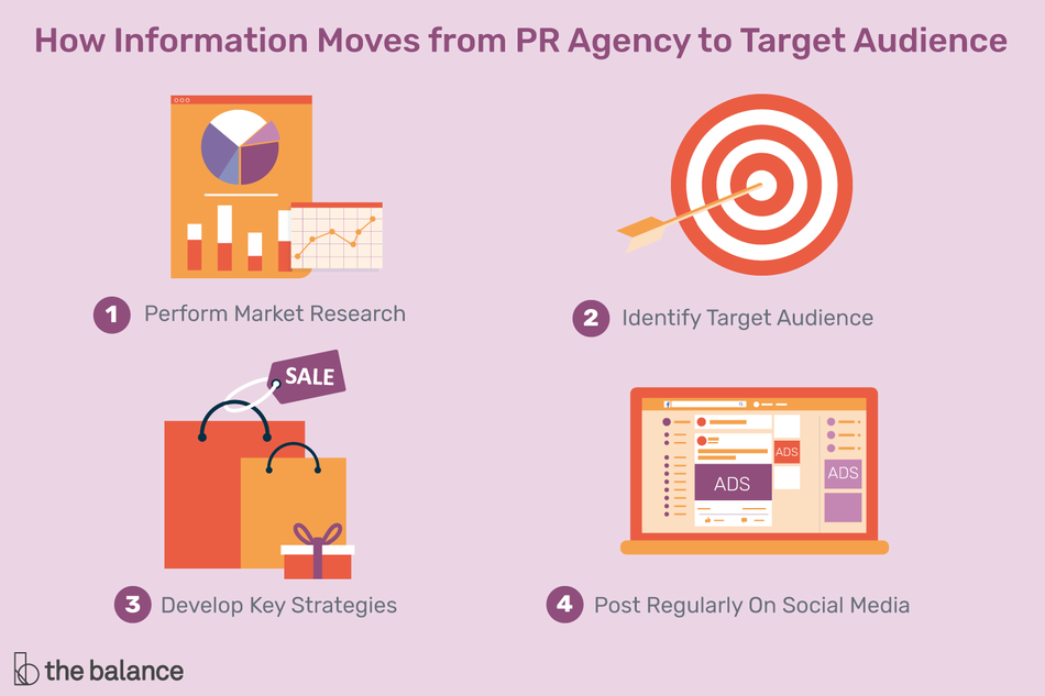 Infographic on how information moves from PR agency to target audience