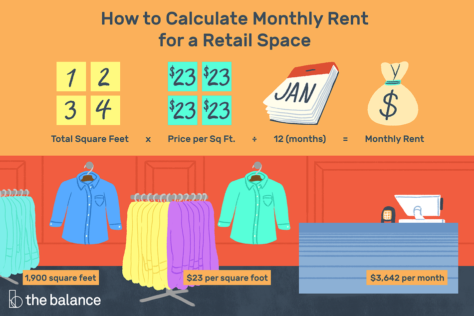 "Image shows a clothing store. Text reads: ""How to calculate monthly rent for a retail space: total square feet x price per sq. ft. + 12 months = monthly rent"""