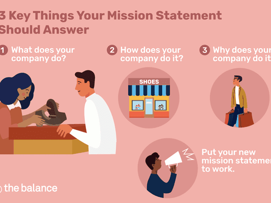 Illustration showing the 3 key things your mission statement should answer