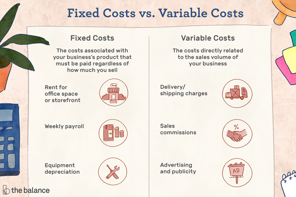 "Image shows a piece of paper folded in half; one half is labeled ""Fixed costs"" and the other is ""Variable costs"". Under ""Fixed costs"" it reads: ""The costs associated with your business's product that must be paid regardless of how much you sell: rent for office space or storefront; weekly payroll; equipment depreciation."" Under ""variable costs"" it reads ""the costs directly related to the sales volume of your business: delivery/shipping charges; sales commissions; advertising and publicity."" Title reads: ""Fixed costs vs. variable costs"""