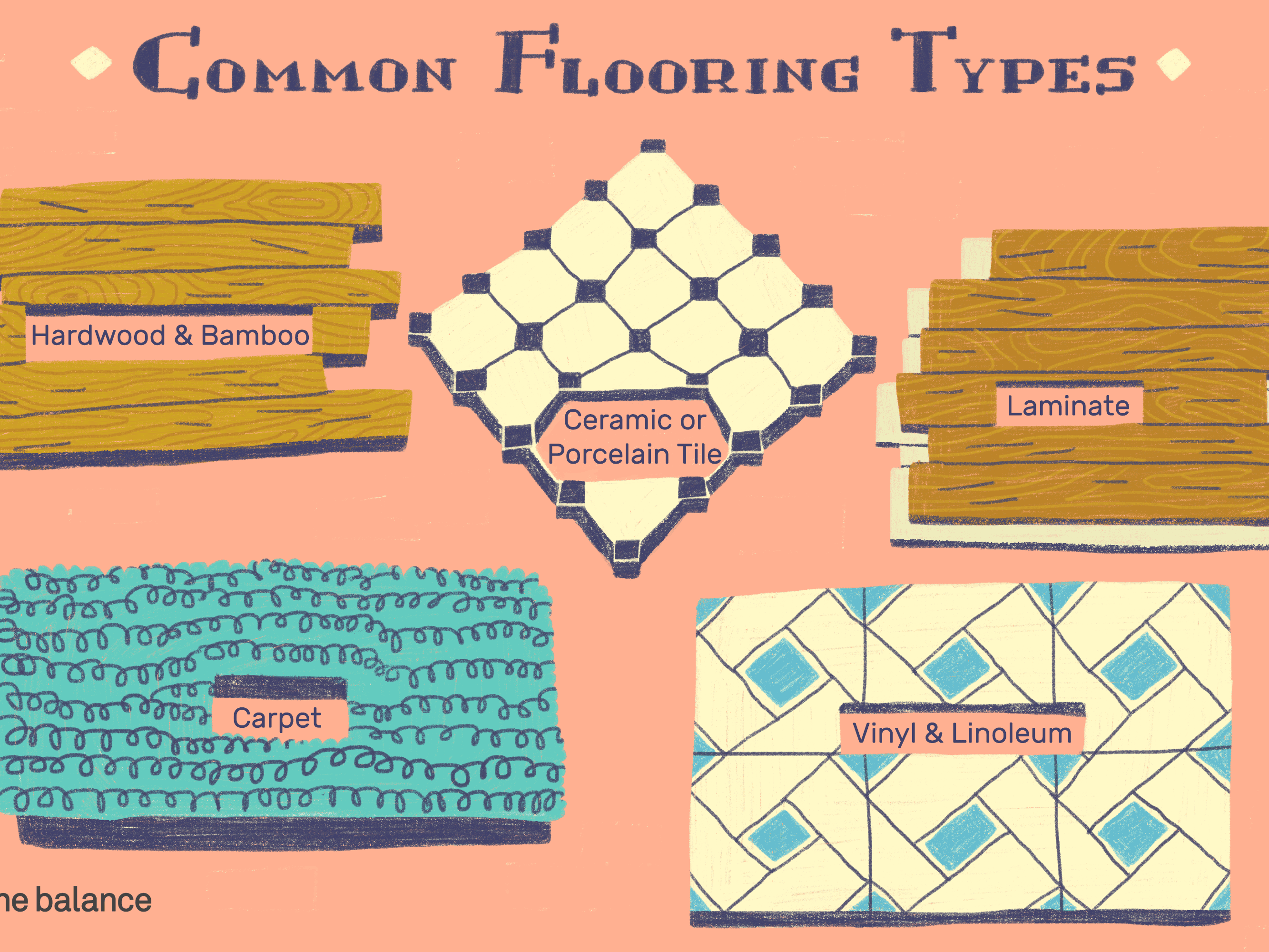 Common Flooring Types Currently Used in