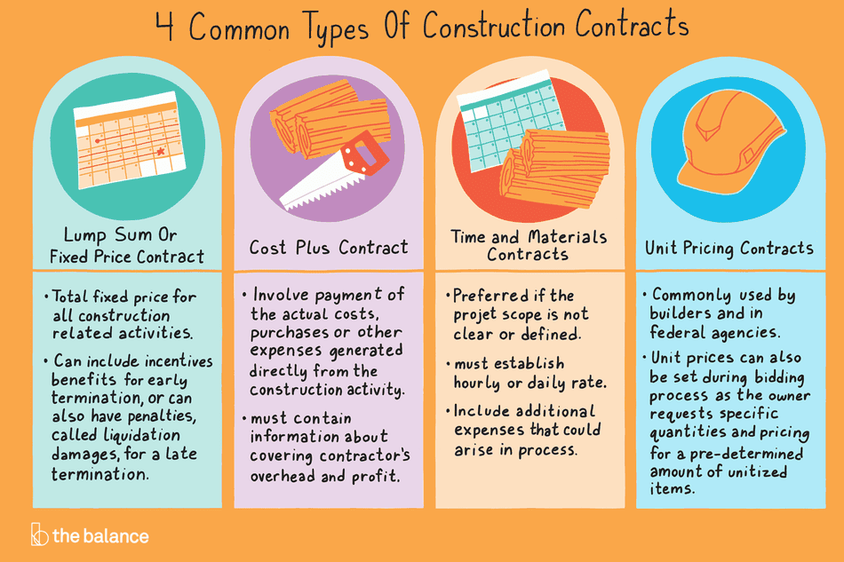 infographic of the four common types of construction contracts