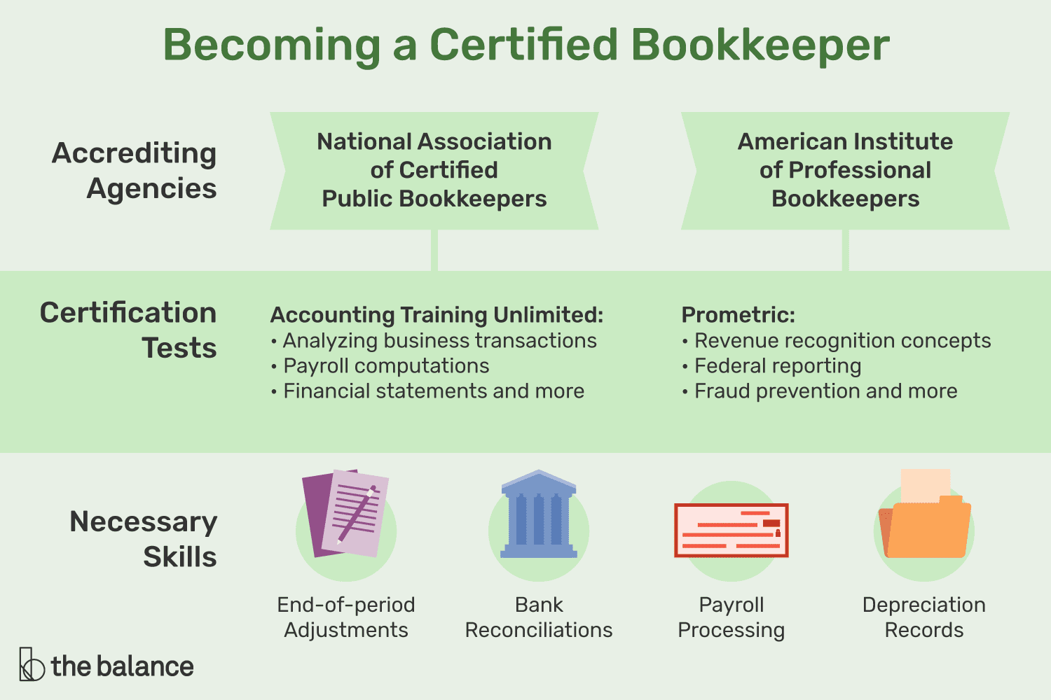How To Become A Certified Bookkeeper