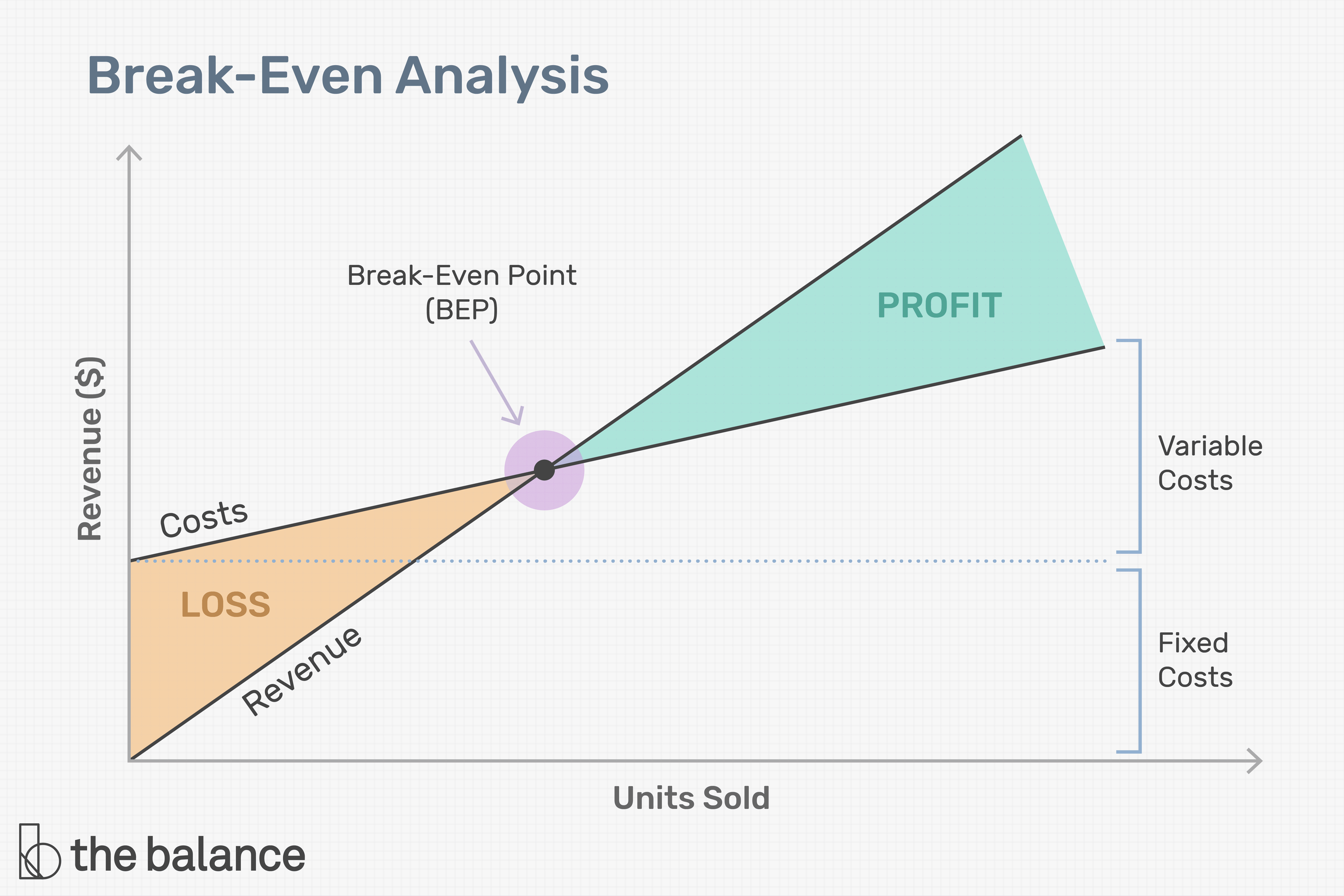 30 Easy Steps to Creating a Break Even Analysis