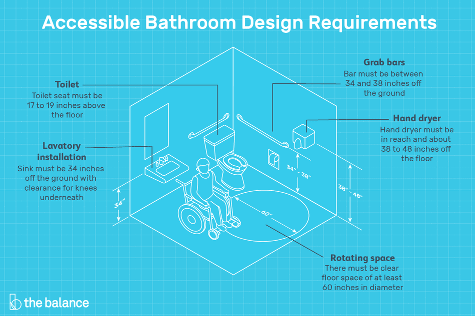 "Image shows a bathroom blueprint with a man in a wheelchair in the middle. Text reads: ""Accessible bathroom design requirements: toilet seat must be 17 to 19 inches above the floor. Sink must be 34 inches off the ground with clearance for knees underneath. Grab bars must be between 24-28 inches off the ground. Hand dryer must be in reach and about 38-40 inches off the floor. There must be clear floor space of at least 60 inches in diameter"""