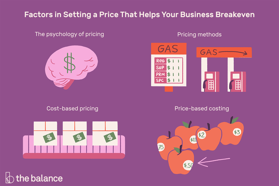 """Image shows four pictures: a brain with a dollar sign, a gas station, a conveyor belt with packages on it, and a bunch of apples priced differently. Text reads: """"Factors in setting a price that helps your business breakeven: The psychology of pricing, pricing methods, cost-based pricing, price-based costing"""""""