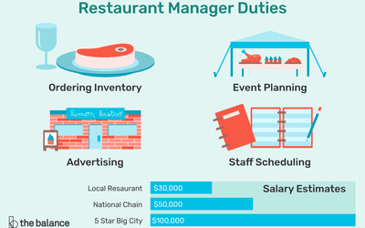 The Basics of Restaurant Management