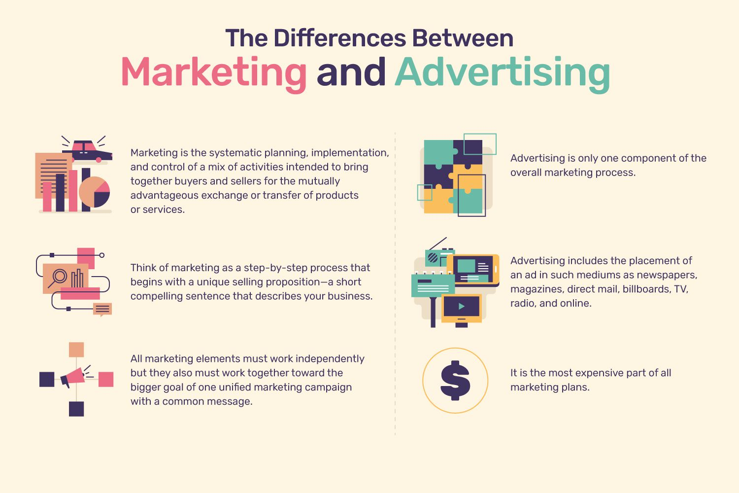differentiating marketing from advertising