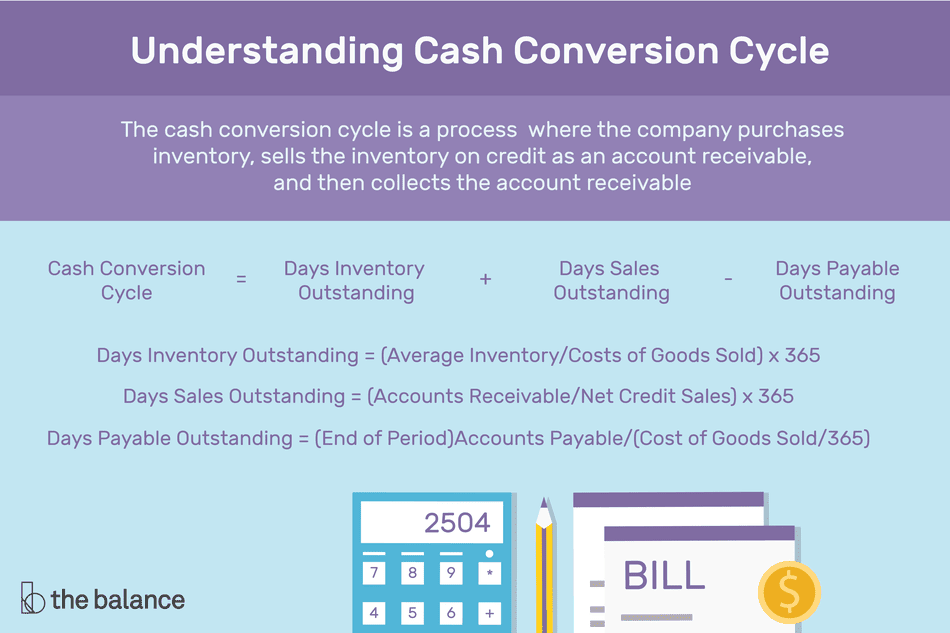 "Image shows a calculator that reads ""2504"", a pencil, and a bill. Text reads: ""Understanding cash conversion cycle: The cash conversion cycle is a process where the company purchases inventory, sells the inventory on credit as an account receivable, and then collects the account receivable. Cash conversion cycle = days inventory outstanding + days sales outstanding - days payable outstanding. Days inventory outstanding = (Average inventory/costs of goods sold) x 365. Days sales outstanding = (accounts receivable/net credit sales) x 365. Days payable outstanding = (End of period)Accounts payable/(Costs of goods sold/365)"""