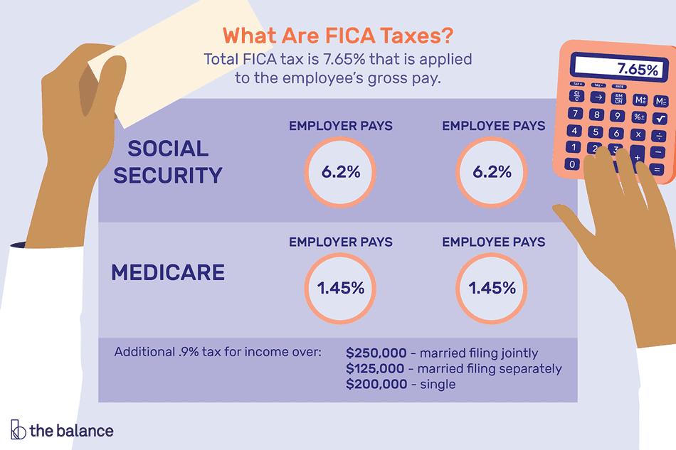 A breakdown of FICA taxes