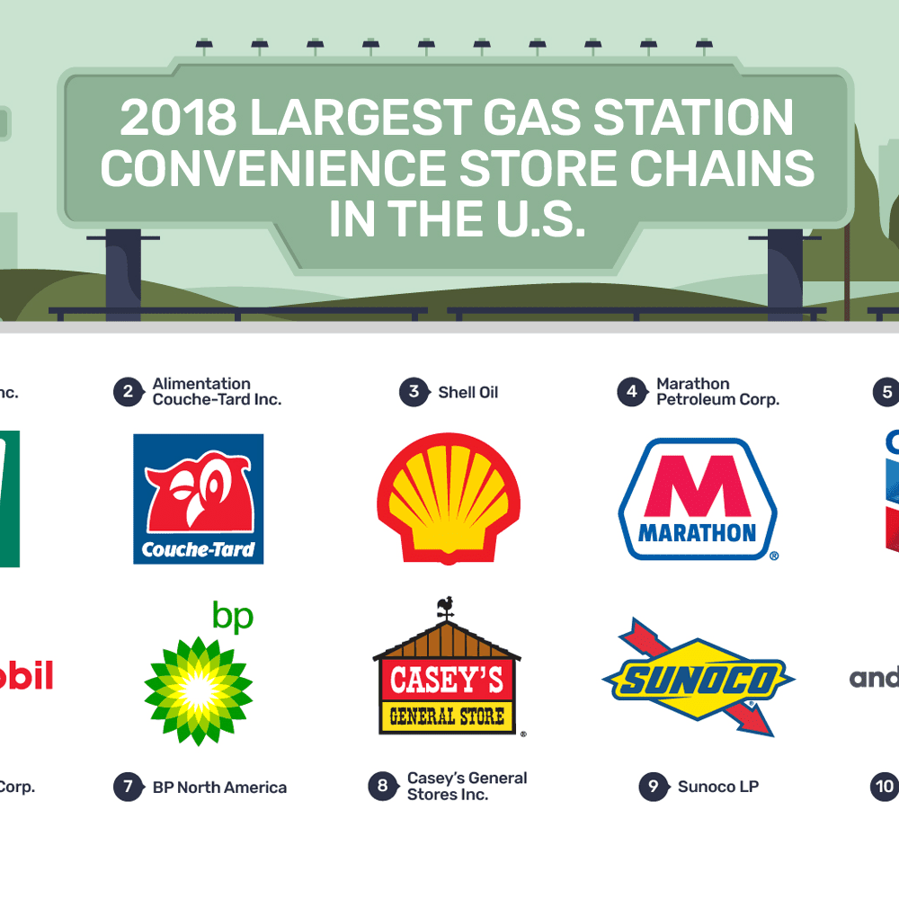 2018 Ranking of the Largest U S  Convenience Store Chains