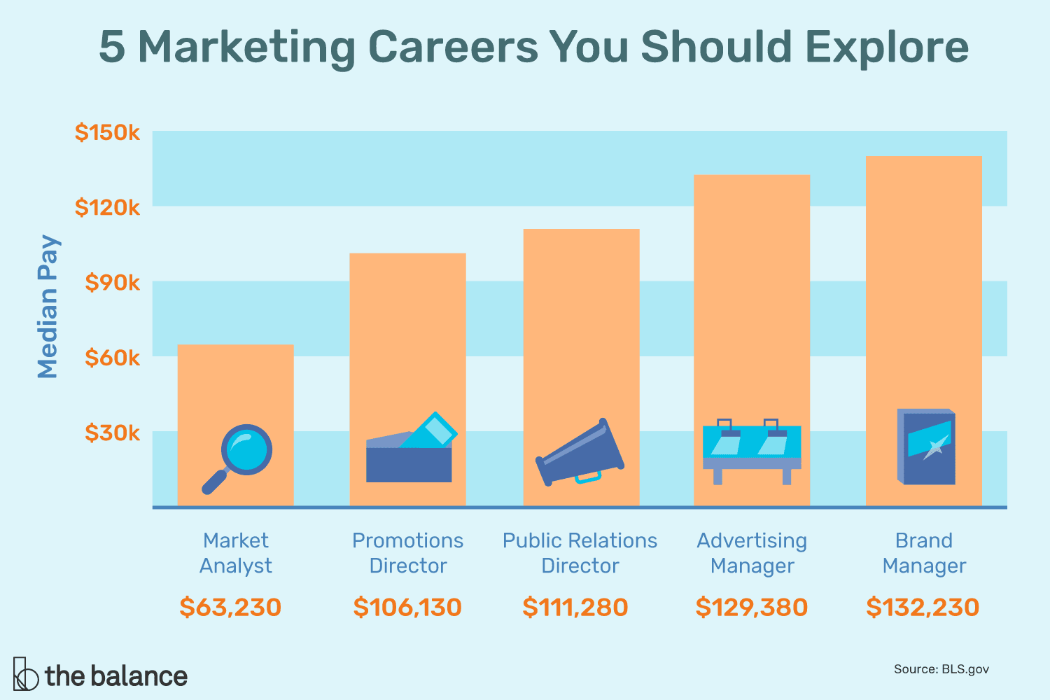 5 Marketing Careers Where You Can Find Opportunities