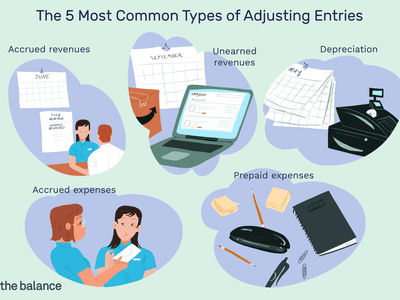 This illustration shows The 5 Most Common Types of Adjusting Entries, including accrued revenue, accrued expenses, unearned revenues, prepaid expenses, depreciation