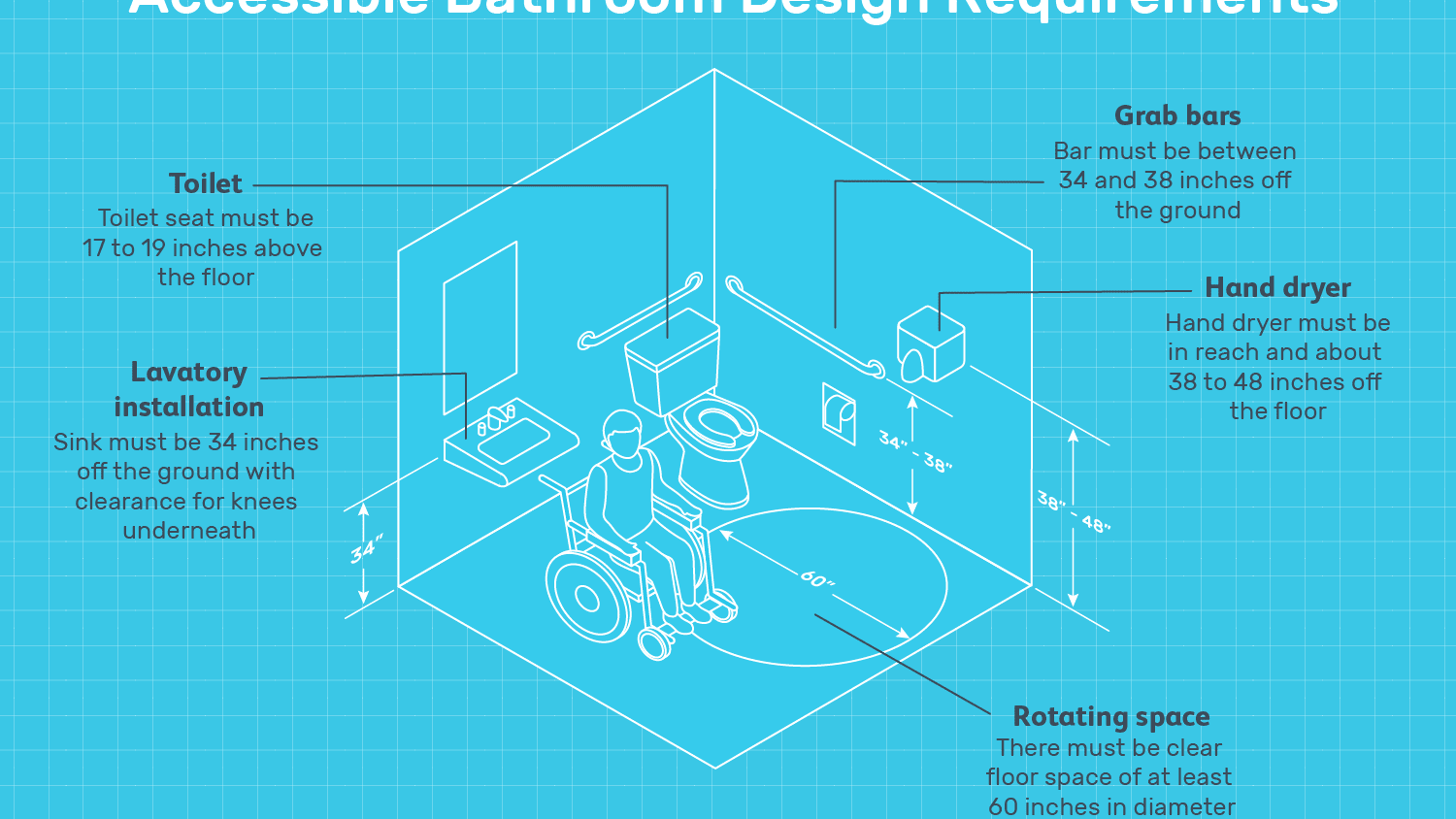Ada Construction Guidelines For Accessible Bathrooms