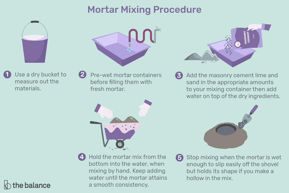 Mortar mixing procedure
