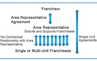 What Is a Franchise Fee?