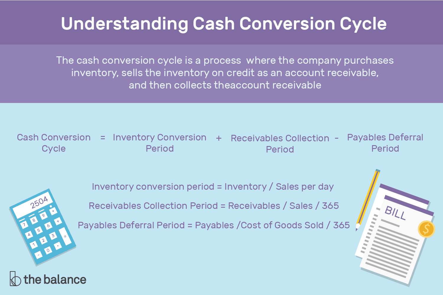 Working Capital conversion cycle