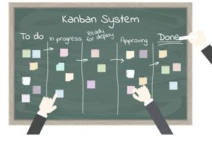 Boost Your Business Productivity With a Kanban Board