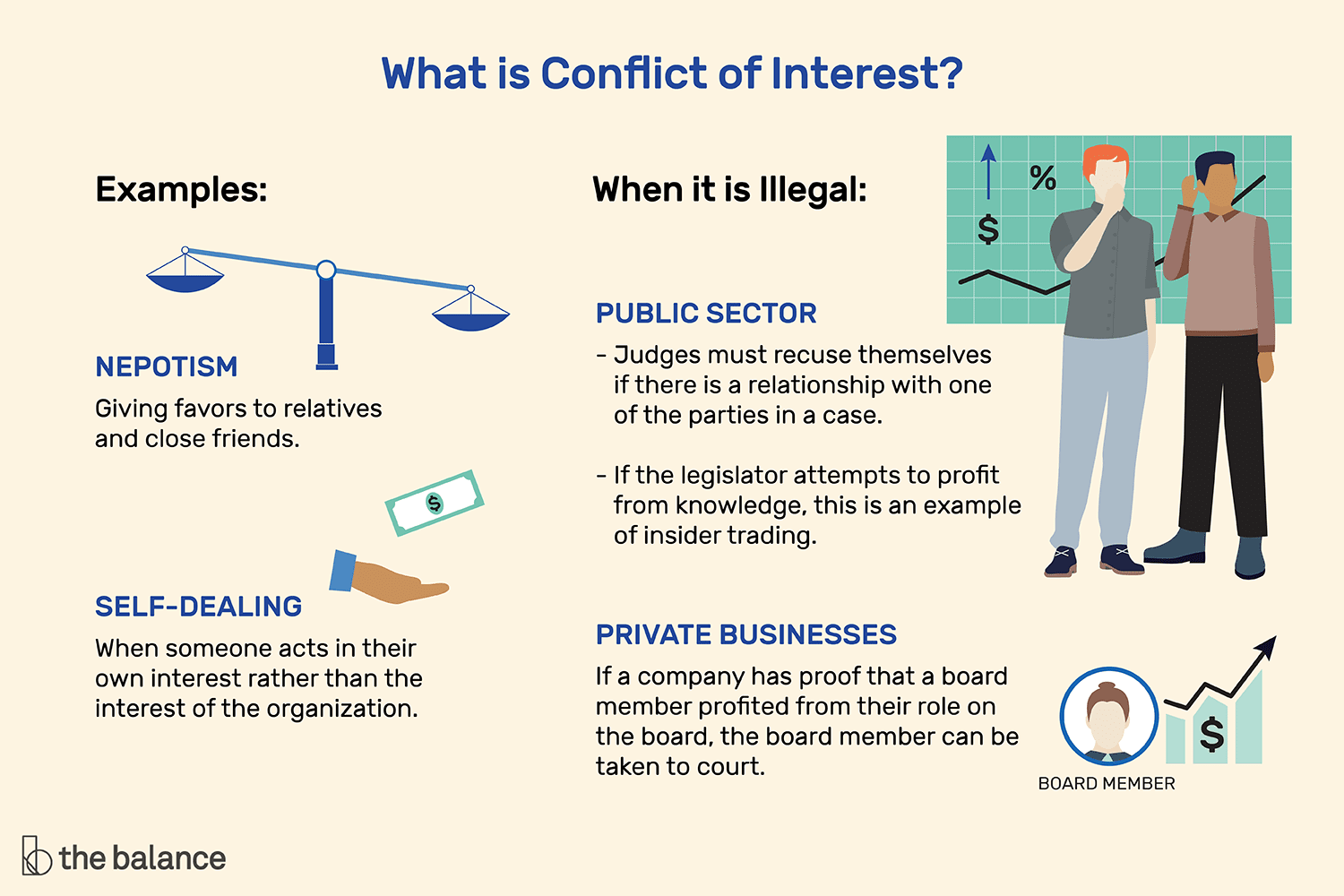 What Is A Conflict Of Interest Give Me Some Examples