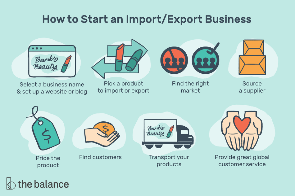 "Image shows eight icons: a logo that says ""barb's beauty"", two arrows going in opposite directions with a stick of lipstick over them, a circle with silhouettes in it, a few parcels, a price tag, a hand holding money, a delivery truck, and two hands holding a heart. Text reads: ""How to start an import/export business: select a business name and set up a website or blog. Pick a product to import or export. Find the right market. Source a supplier. Price the product. Find customers. Transport your products. Provide great global customer service"""