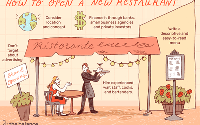 How to Choose a Restaurant Name