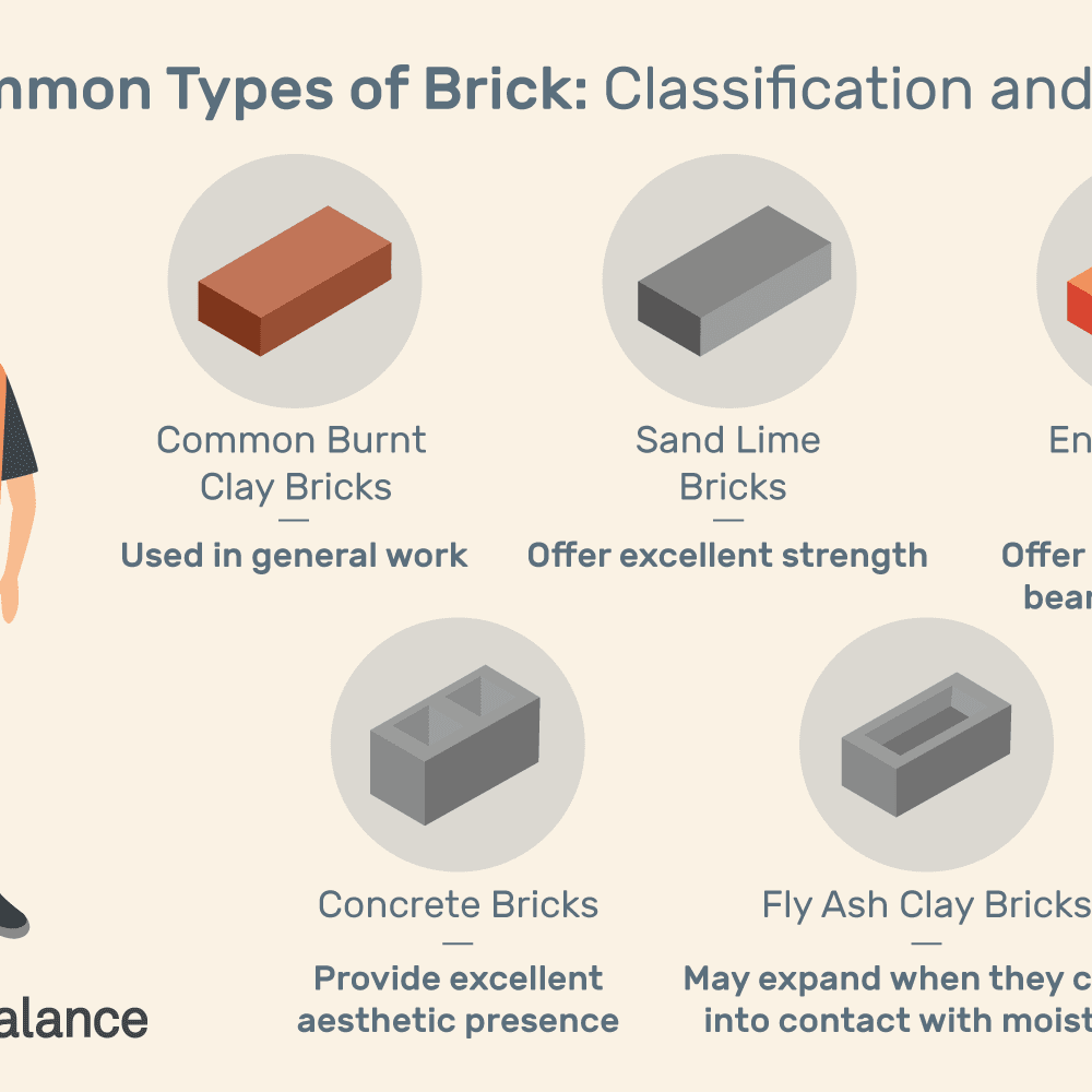 5 Types of Materials Used in Bricks