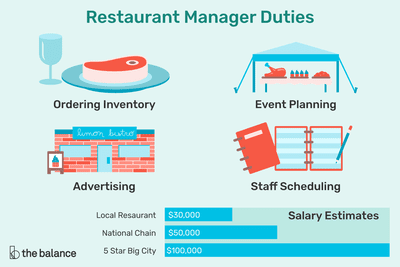 Illustration showing the duties of a restaurant manager with salary estimates