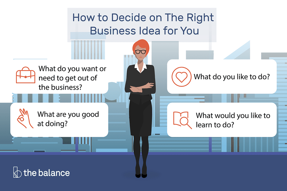 How to decide on the right business idea for you.