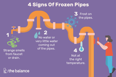 4 signs of frozen pipes: 1. strange smells from faucet or drain. 2. no water or very little water coming out of the pipes. 3. frost on the pipes. 4. not at the right temperature.