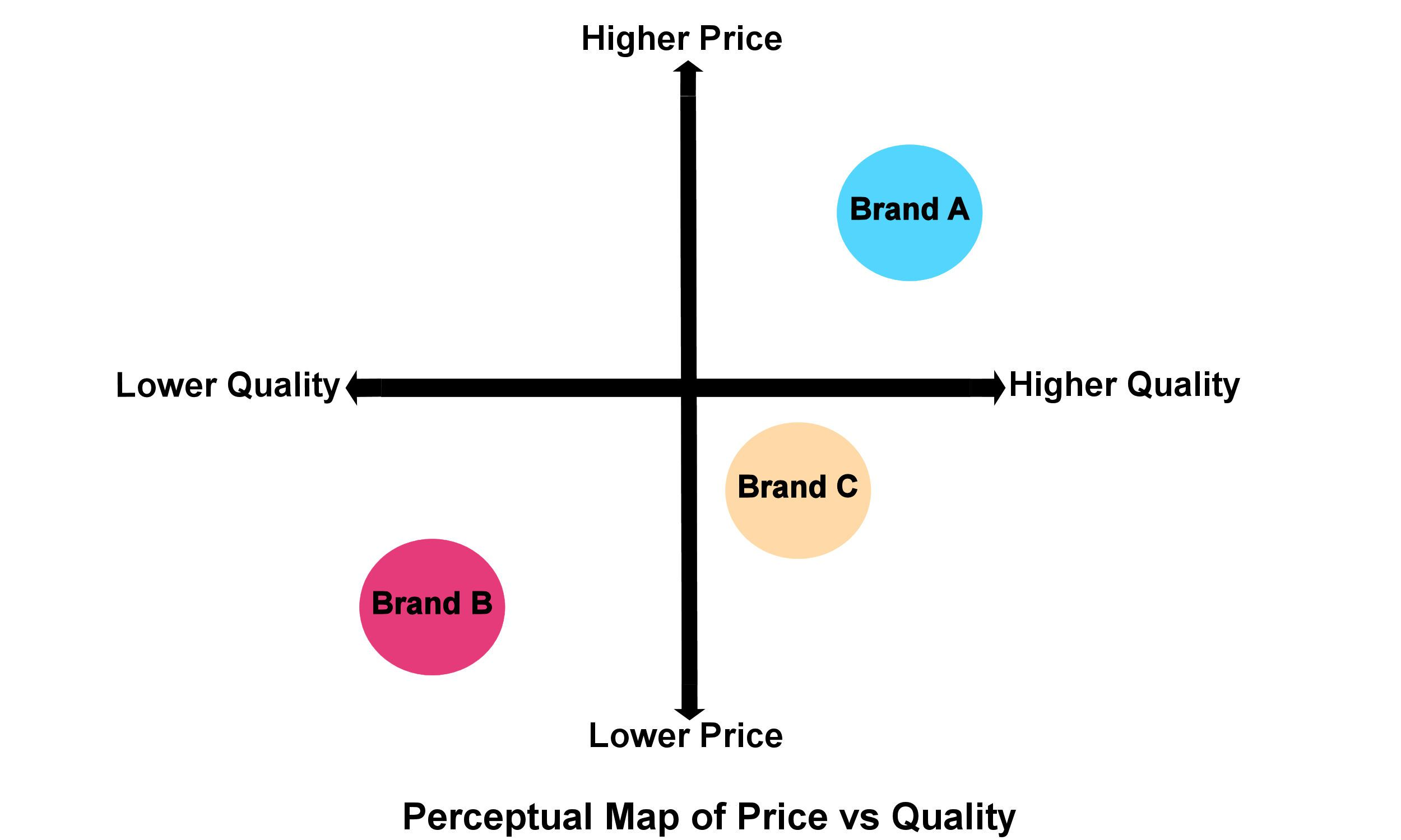 How Your Home Business Can Benefit From A Perceptual Map