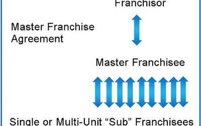 Product and Trade Name Franchising