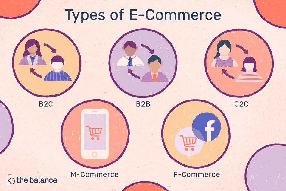 Types of e-commerce concept graphic.