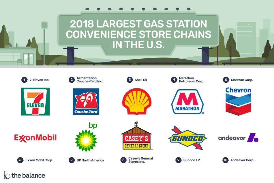 2018 Largest gas station convenience store chains