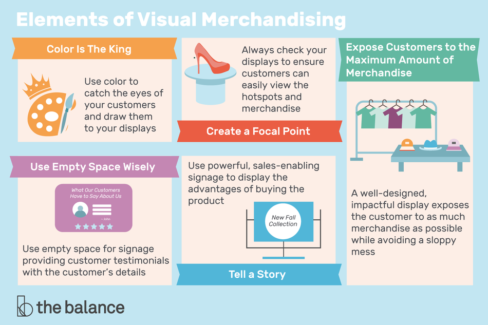 A visual graphic of the elements of visual merchandising