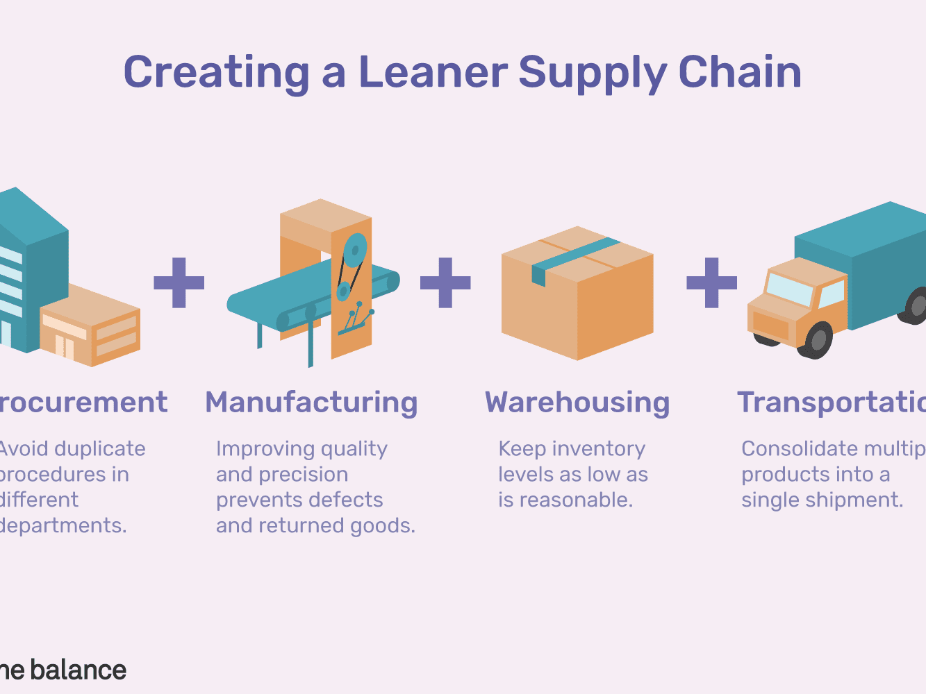 Lean Supply Chain Management: Expert Guide