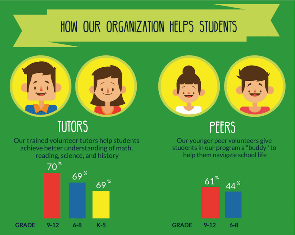 Infographic for a nonprofit oganization.