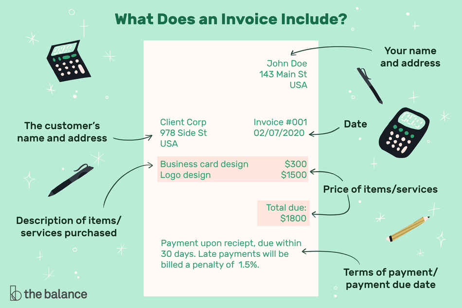 A graphic of what an invoice includes