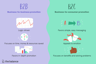 Understanding B2B vs B2C Marketing
