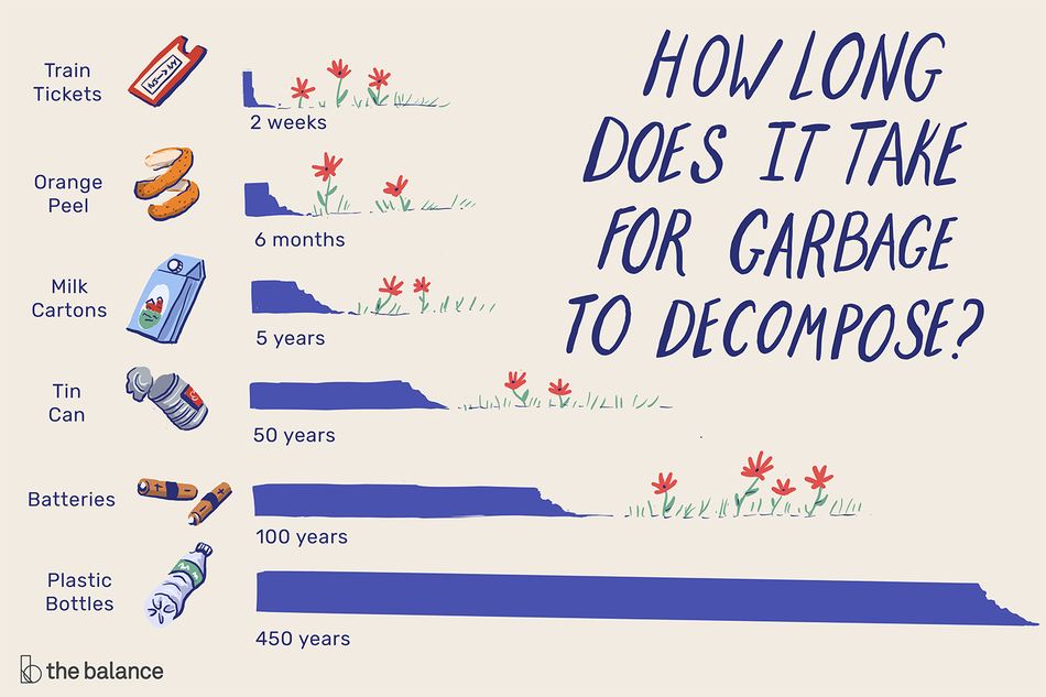 A bar graph showing how long it takes for various garbage items to decompose