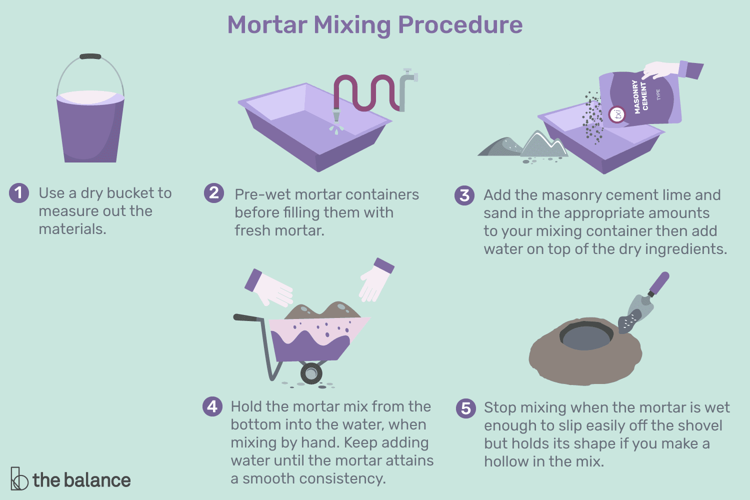 Mortar Mixing Tips And Amounts Diagram Also Palm Reading Chart Meaning On